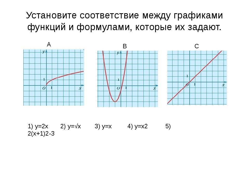 А) Функция возрастает на промежутке Б) Функция убывает на промежутке. Проме...