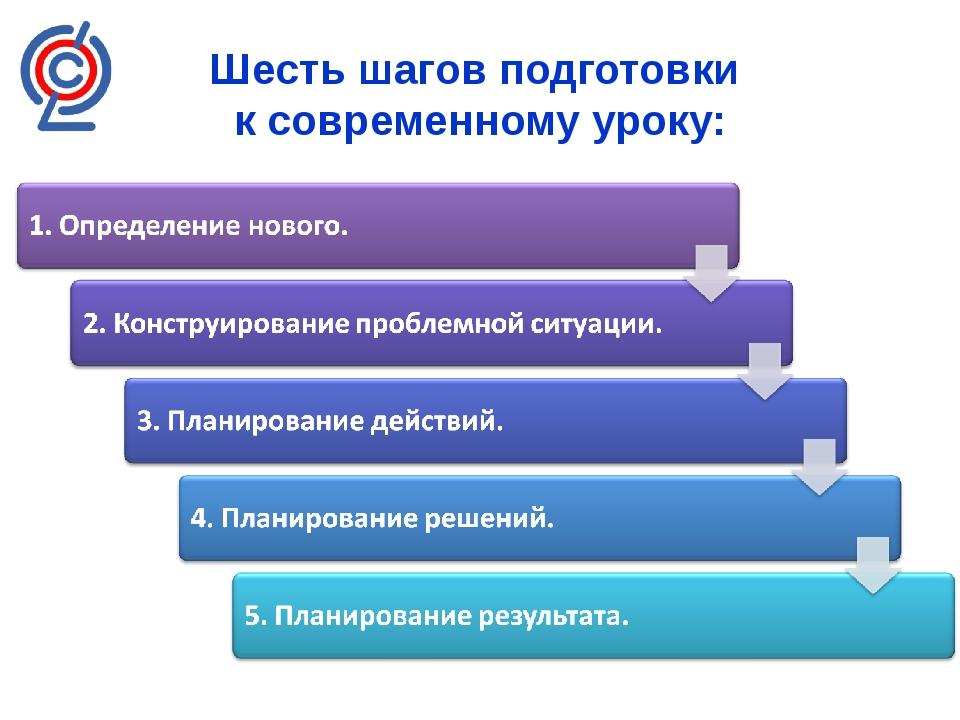 Шесть шагов подготовки к современному уроку: