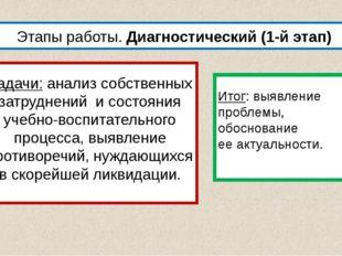 Этапы работы. Диагностический (1-й этап) Задачи:анализ собственных затруднен