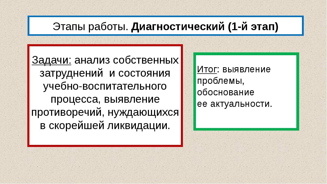 Этапы работы. Диагностический (1-й этап) Задачи:анализ собственных затруднен...