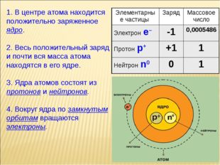 1. В центре атома находится положительно заряженное ядро. 2. Весь положительн