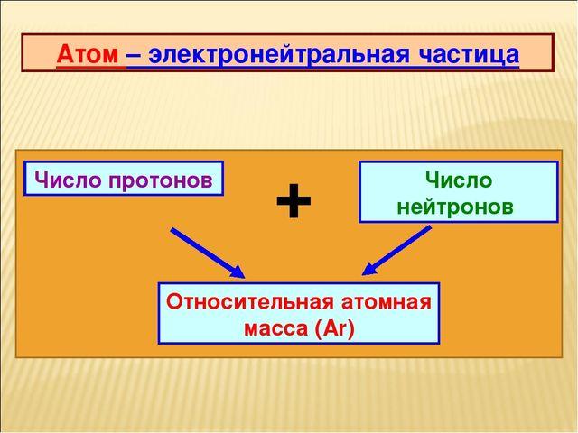 Атом – электронейтральная частица Число нейтронов Число протонов + Относитель...