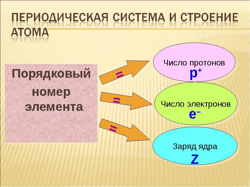 Порядковый номер элемента Число протонов Число электронов Заряд ядра р+ е– Z...