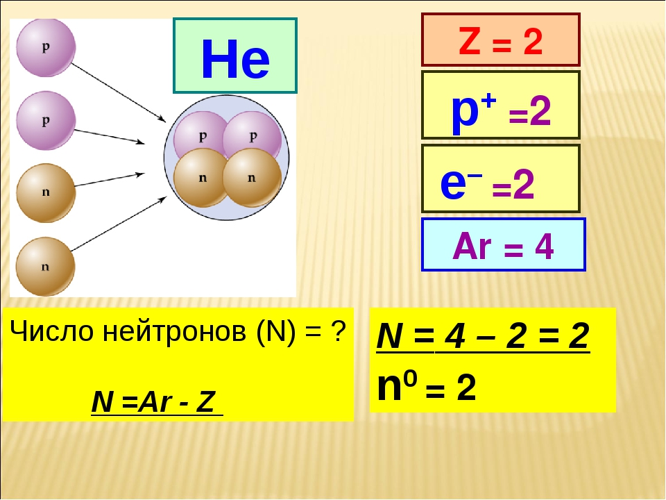 He Z = 2 Ar = 4 р+ =2 Число нейтронов (N) = ? N =Ar - Z N = 4 – 2 = 2 n0 = 2...