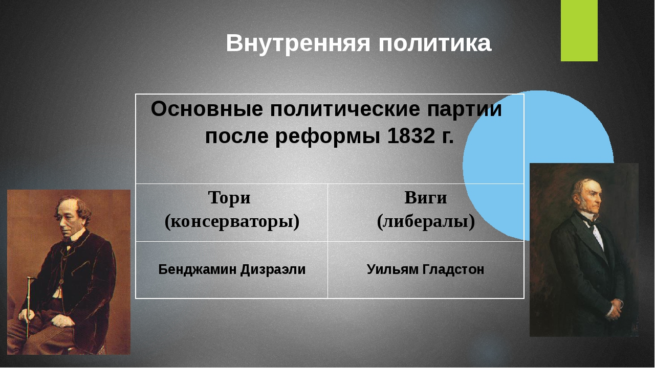 Внутренняя политика Основные политические партии после реформы 1832 г. Тори (...