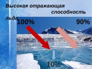 100% 90% 10% Высокая отражающая способность льда