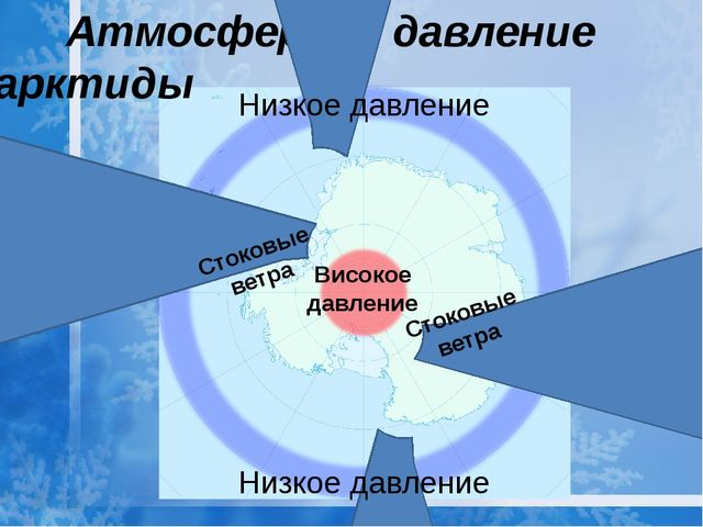 Атмосферное давление Антарктиды Високое давление Низкое давление Низкое давл...