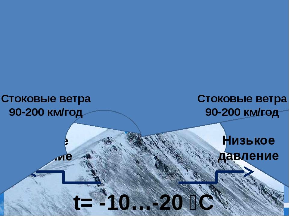 Стоковые ветра Низькое давление Високое давление t= -40…-50 ⁰C t= -10…-20 ⁰C...