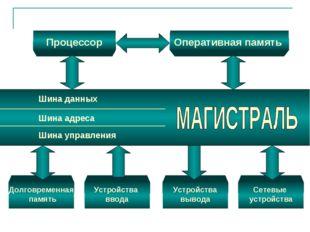 Процессор Оперативная память Долговременная память Устройства ввода Устройств