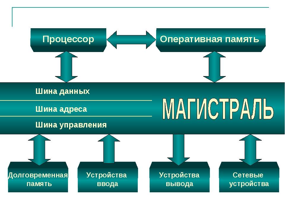 Процессор Оперативная память Долговременная память Устройства ввода Устройств...