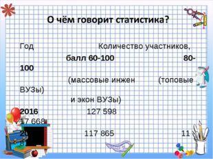 Год Количество участников, балл 60-100 80-100 (массовые инжен (топовые ВУЗы)
