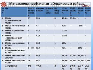 № п/пОУВсего выпускниковСредний баллКол-во 100 баллНе набр мин.27-54 б