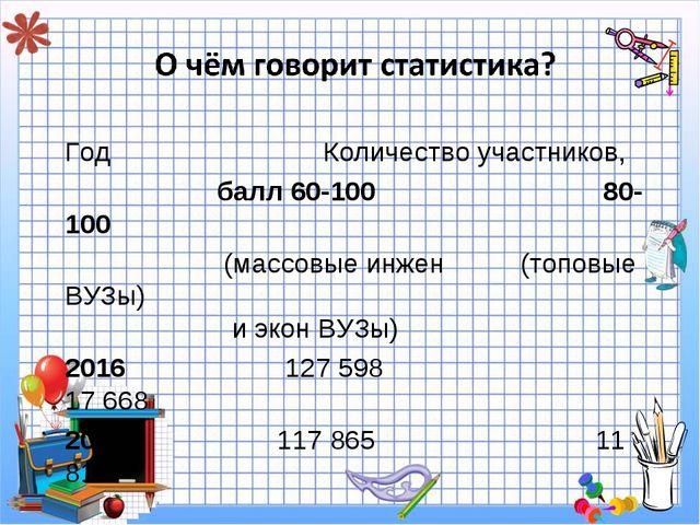 Год Количество участников, балл 60-100 80-100 (массовые инжен (топовые ВУЗы)...