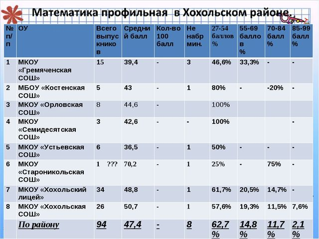 № п/пОУВсего выпускниковСредний баллКол-во 100 баллНе набр мин.27-54 б...