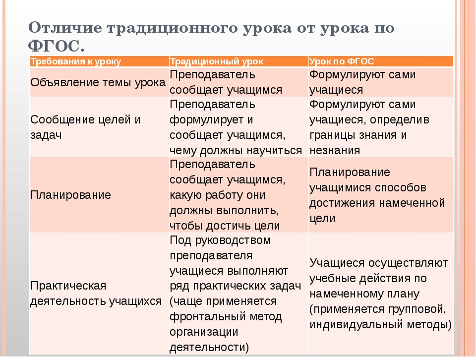 Отличие традиционного урока от урока по ФГОС. Требования к уроку Традиционный...