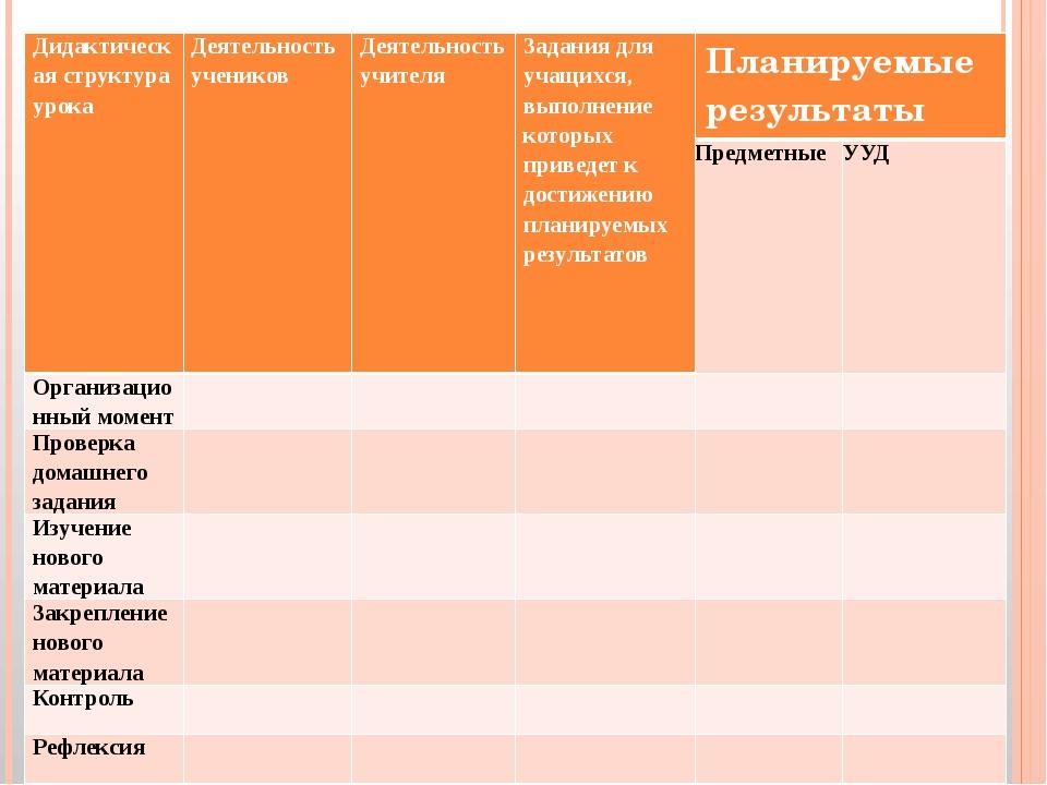 Дидактическая структура урока Деятельность учеников Деятельностьучителя Задан...