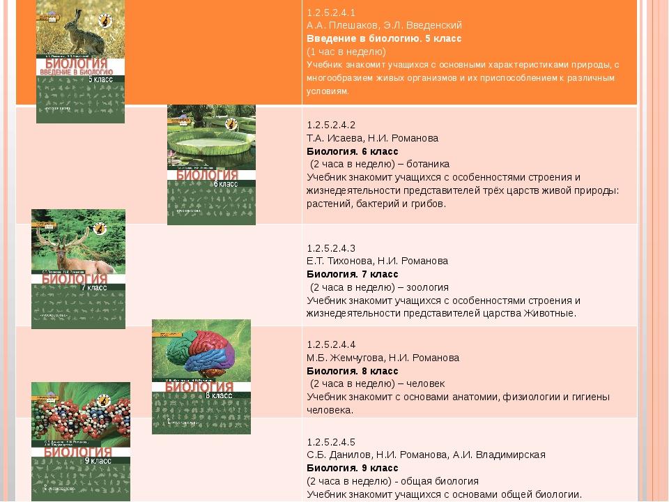 1.2.5.2.4.1 А.А. Плешаков, Э.Л. Введенский Введение в биологию. 5 класс (1 ч...
