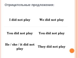 Отрицательные предложения: I did not play We did not play You did not play Yo