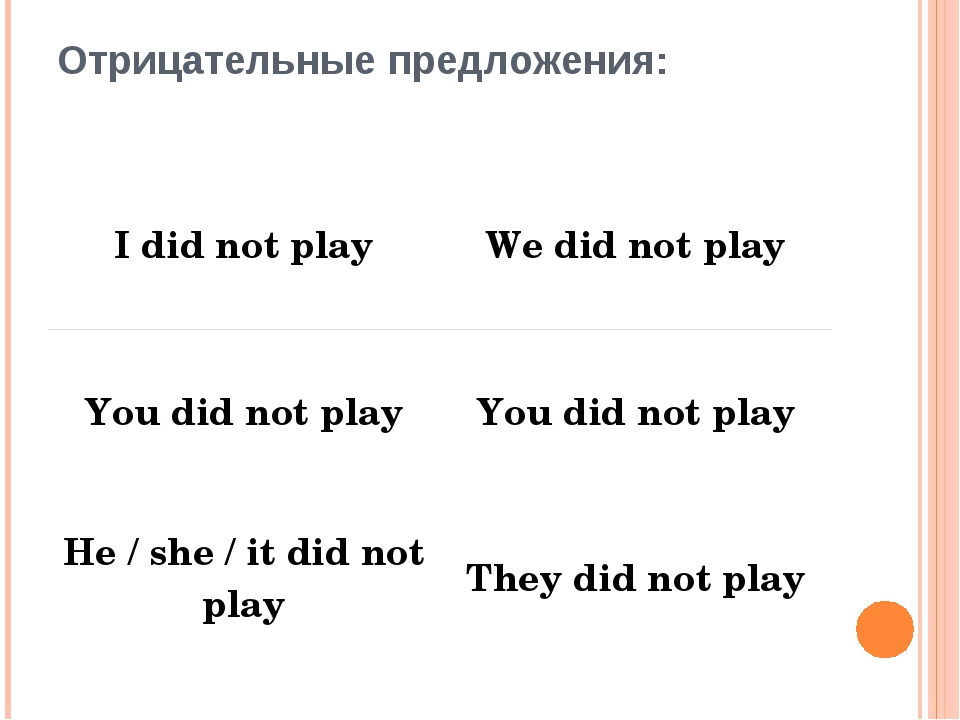 Отрицательные предложения: I did not play We did not play You did not play Yo...