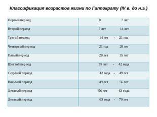 Классификация возрастов жизни по Гиппократу (IV в. до н.э.) Первый период 0