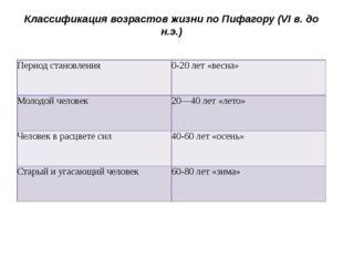 Классификация возрастов жизни по Пифагору (VI в. до н.э.) Период становления