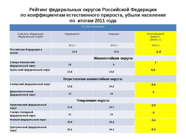 Рейтинг федеральных округов Российской Федерации по коэффициентам естественно...
