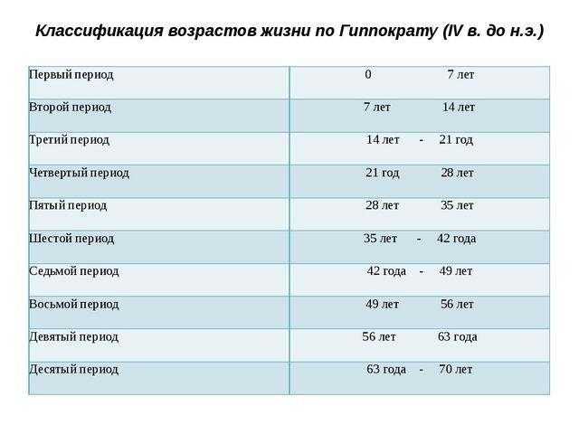 Классификация возрастов жизни по Гиппократу (IV в. до н.э.) Первый период 0...
