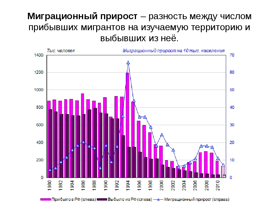 Миграционный прирост – разность между числом прибывших мигрантов на изучаемую...