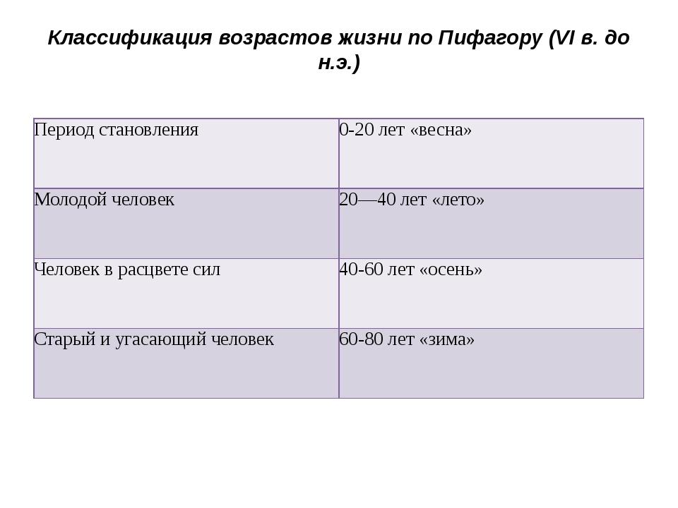 Классификация возрастов жизни по Пифагору (VI в. до н.э.) Период становления...
