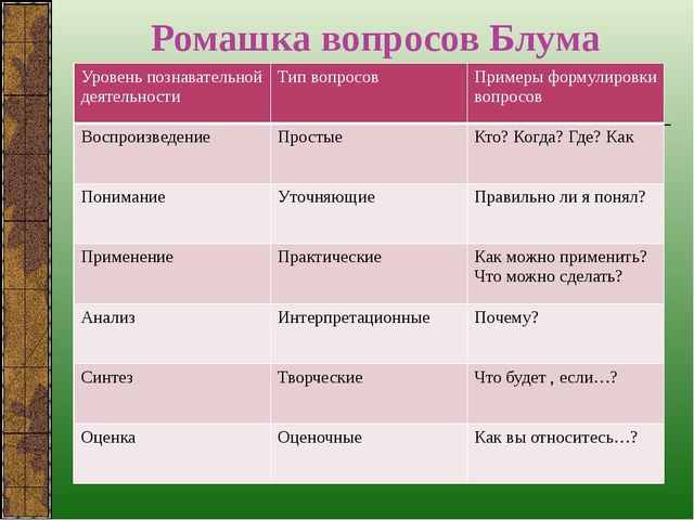 Ромашка вопросов Блума Уровеньпознавательной деятельности Типвопросов Примеры...