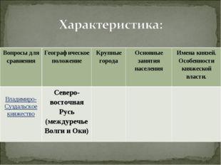 Вопросы для сравненияГеографическое положениеКрупные городаОсновные заняти