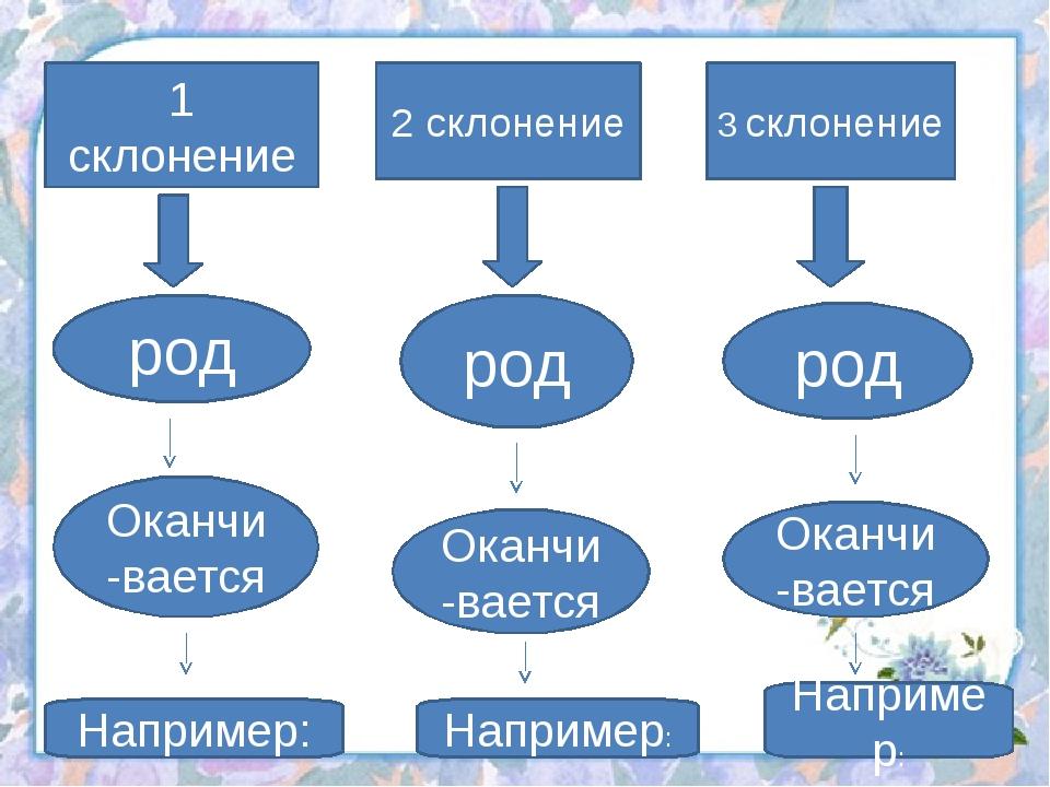1 склонение 2 склонение 3 склонение род род род Оканчи-вается Оканчи-вается О...