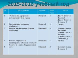 2015-2016 учебный год № Мероприятие Уровень К-во уч-ся место 1 2 3 4 5 «Матем