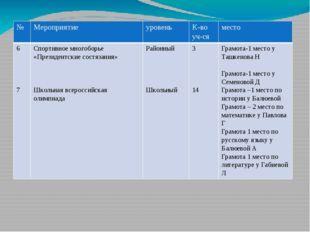 № Мероприятие уровень К-во уч-ся место 6 7 Спортивное многоборье «Президентск