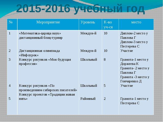 2015-2016 учебный год № Мероприятие Уровень К-во уч-ся место 1 2 3 4 5 «Матем...