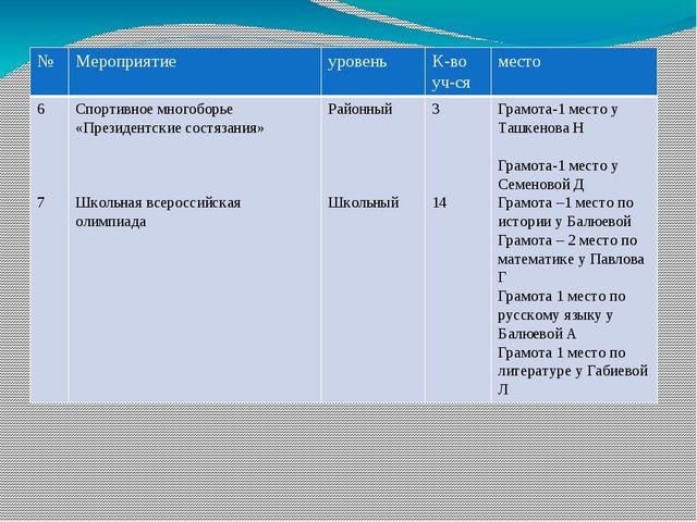 № Мероприятие уровень К-во уч-ся место 6 7 Спортивное многоборье «Президентск...
