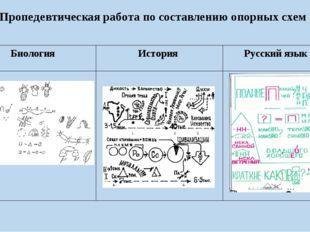 Пропедевтическая работа по составлению опорных схем Биология История Русский