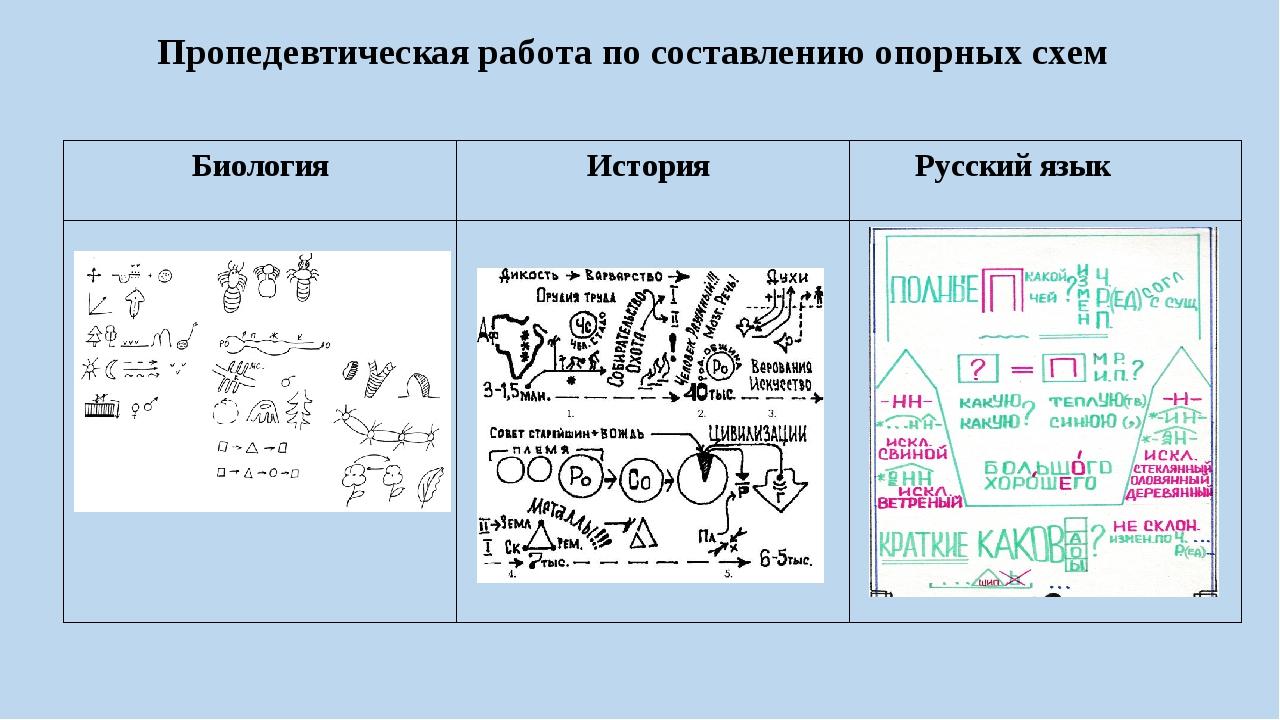 Пропедевтическая работа по составлению опорных схем Биология История Русский...