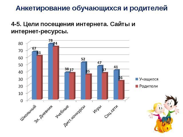 Анкетирование обучающихся и родителей 4-5. Цели посещения интернета. Сайты и...