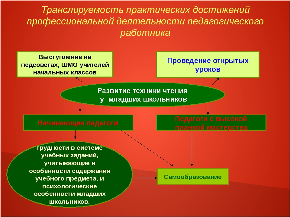 Транслируемость практических достижений профессиональной деятельности педагог...