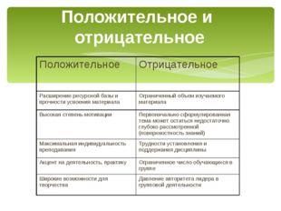 Положительное и отрицательное ПоложительноеОтрицательное Расширение ресурсно