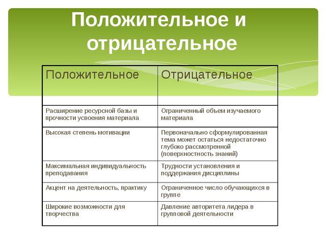 Положительное и отрицательное ПоложительноеОтрицательное Расширение ресурсно...