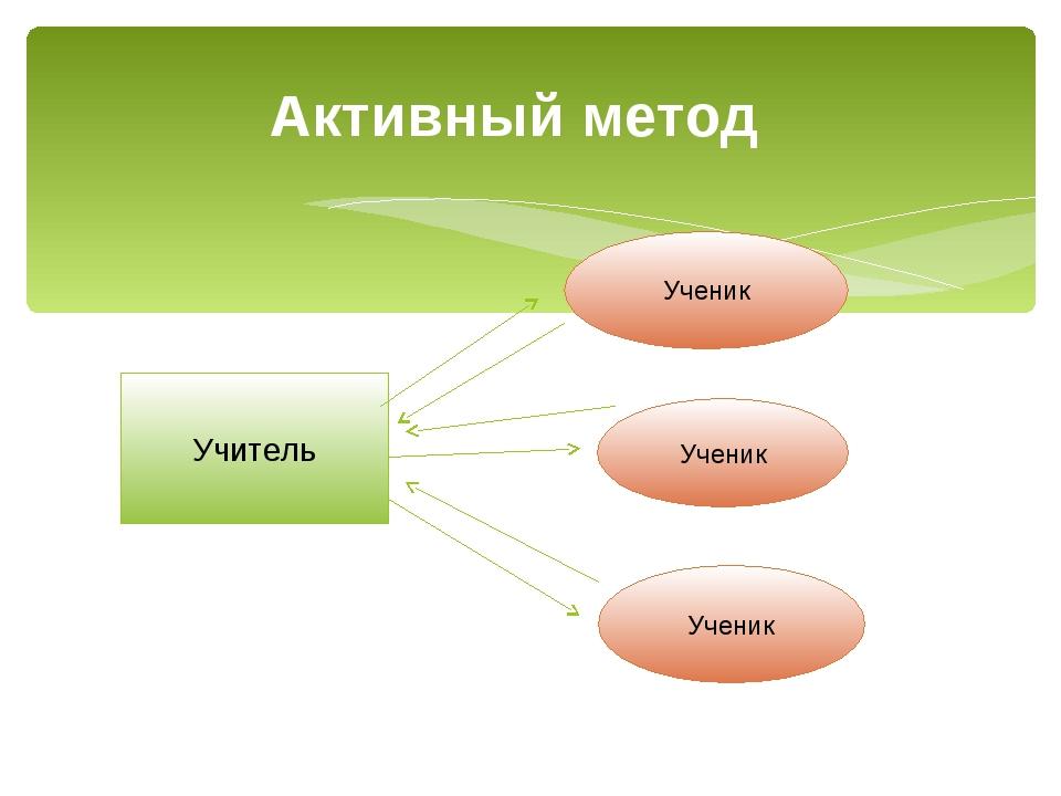 Активный метод  Учитель Ученик Ученик Ученик