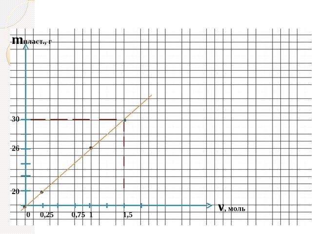 mпласт., г ν, моль 0 0,25 0,75 1 1,5 26 20 30