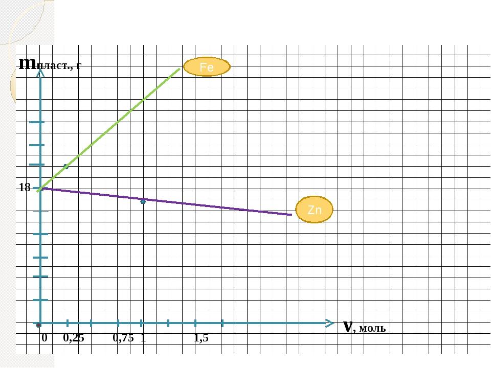 mпласт., г ν, моль 0 0,25 0,75 1 1,5 18 Zn Fe
