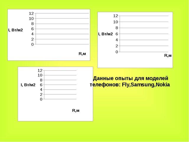 Данные опыты для моделей телефонов: Fly,Samsung,Nokia