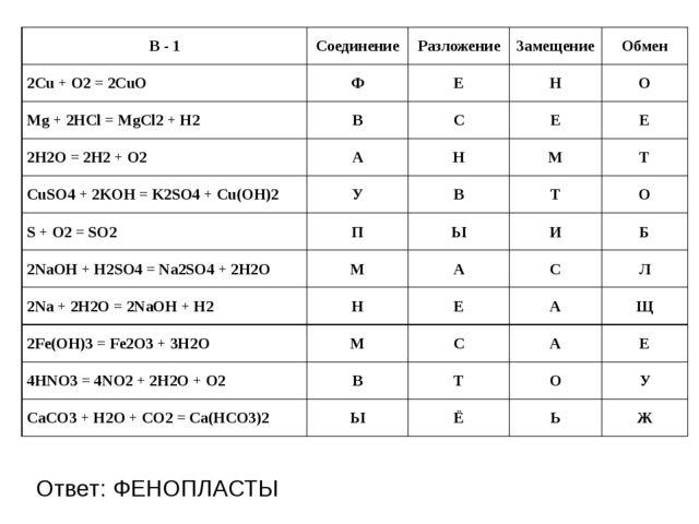 Ответ: ФЕНОПЛАСТЫ В - 1 Соединение Разложение Замещение Обмен 2Cu + O2=2CuO...