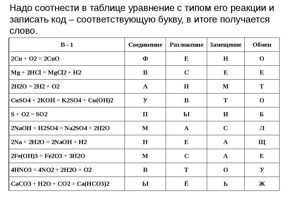 Надо соотнести в таблице уравнение с типом его реакции и записать код – соотв...