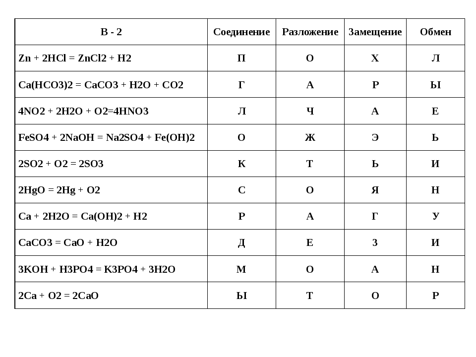 В - 2 Соединение Разложение Замещение Обмен Zn + 2HCl = ZnCl2+ H2 П О Х Л Ca...