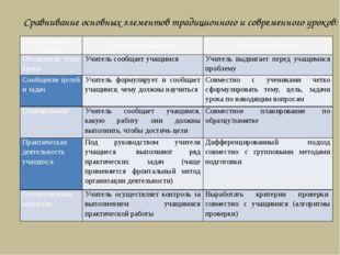 Сравнивание основных элементов традиционного и современного уроков: Требован